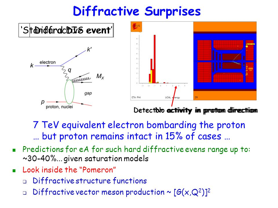 Diffractive Surprises 'Standard DIS event' Detector activity in proton direction 7 TeV equivalent electron bombarding the proton … but proton remains