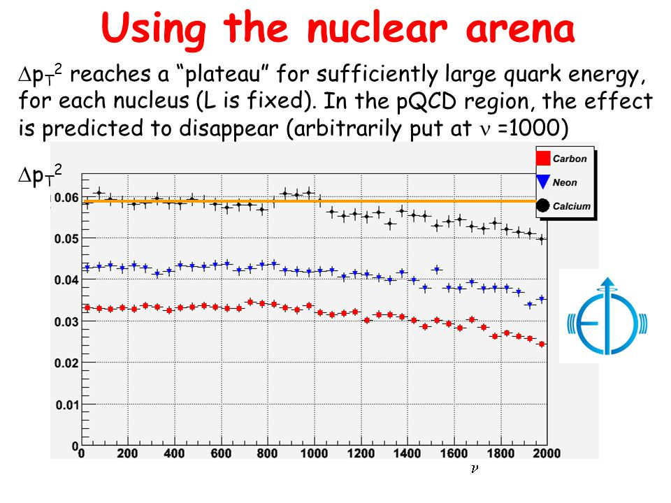 "Using the nuclear arena  p T 2 reaches a ""plateau"" for sufficiently large quark energy, for each nucleus (L is fixed). pT2pT2 In the pQCD region, t"