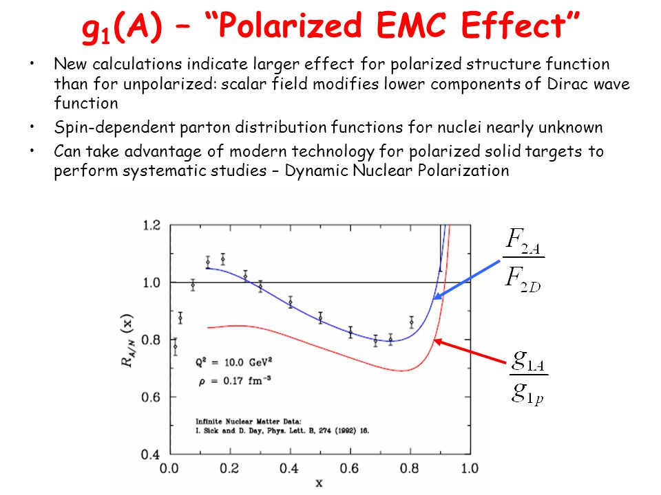 g 1 (A) – Polarized EMC Effect New calculations indicate larger effect for polarized structure function than for unpolarized: scalar field modifies lower components of Dirac wave function Spin-dependent parton distribution functions for nuclei nearly unknown Can take advantage of modern technology for polarized solid targets to perform systematic studies – Dynamic Nuclear Polarization