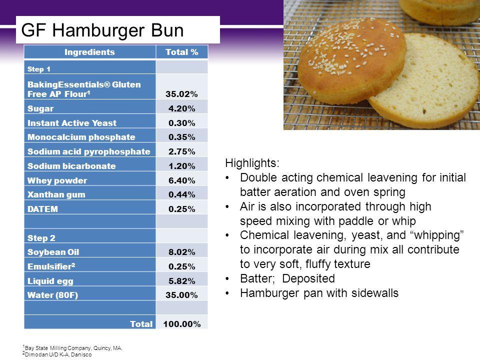 GF Hamburger Bun IngredientsTotal % Step 1 BakingEssentials® Gluten Free AP Flour 1 35.02% Sugar4.20% Instant Active Yeast0.30% Monocalcium phosphate0.35% Sodium acid pyrophosphate2.75% Sodium bicarbonate1.20% Whey powder6.40% Xanthan gum0.44% DATEM0.25% Step 2 Soybean Oil8.02% Emulsifier 2 0.25% Liquid egg5.82% Water (80F)35.00% Total100.00% 1 Bay State Milling Company, Quincy, MA.
