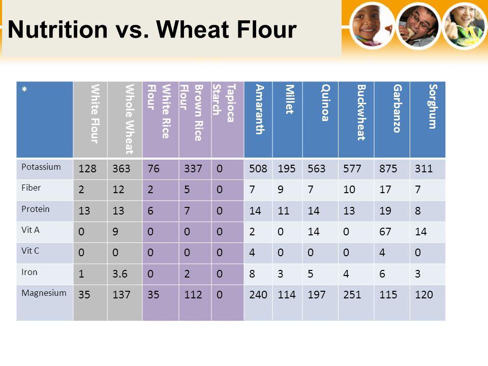 Nutrition vs.