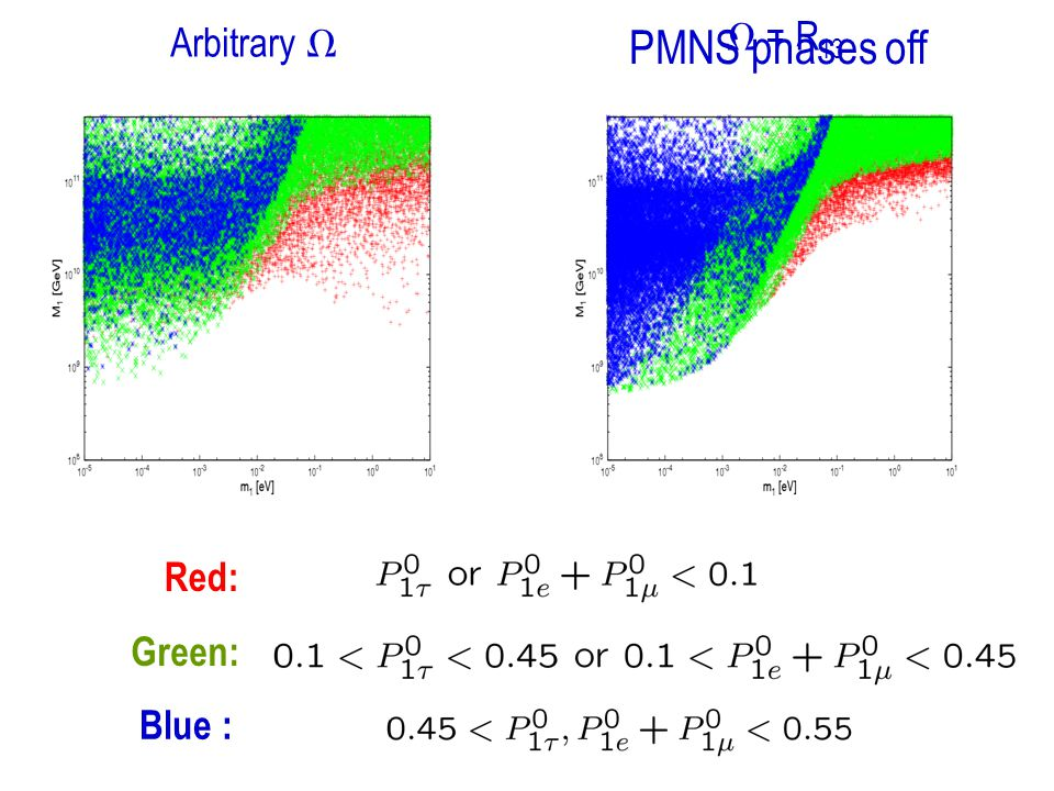 Red: Green: Arbitrary  Blue :  = R 13 PMNS phases off