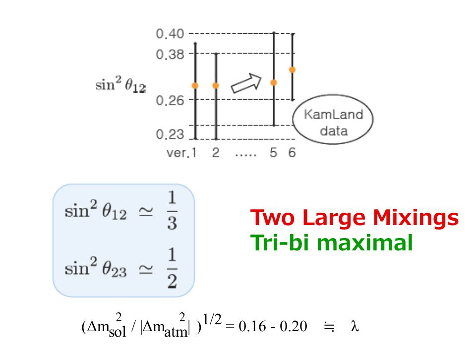Tri-Bi-Maximal Harrison, Perkins, Scott (2002) sin 2 θ 12 =1/3, sin 2 θ 23 = 1/2