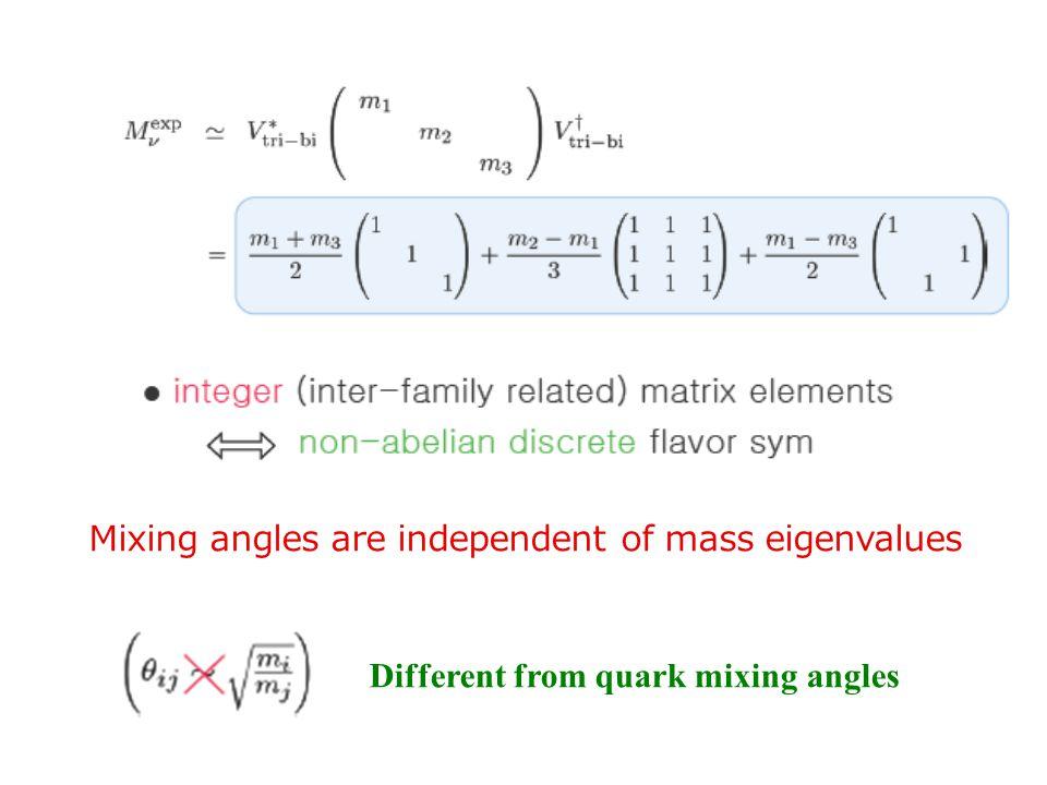 Non-Abelian Flavor Symmetry is appropriate for lepton flavor physics. 2 Discrete Flavor Symmetry