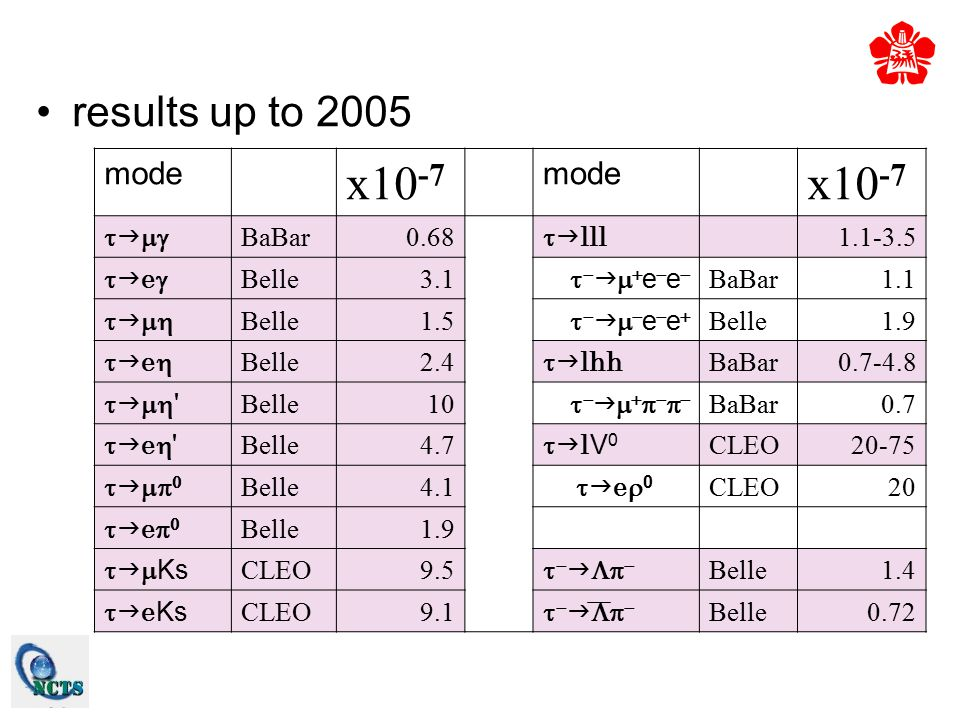 results up to 2005 mode x10 -7 mode x10 -7    BaBar0.68   lll 1.1-3.5 ee Belle3.1      e  e  BaBar1.1    Belle1.5   