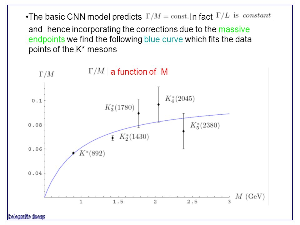 The basic CNN model predicts In fact and hence incorporating the corrections due to the massive endpoints we find the following blue curve which fits the data points of the K* mesons a function of M