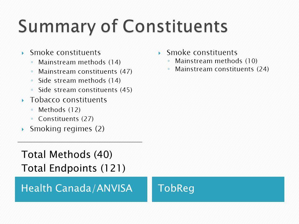 Health Canada/ANVISATobReg  Smoke constituents ◦ Mainstream methods (14) ◦ Mainstream constituents (47) ◦ Side stream methods (14) ◦ Side stream constituents (45)  Tobacco constituents ◦ Methods (12) ◦ Constituents (27)  Smoking regimes (2) Total Methods (40) Total Endpoints (121)  Smoke constituents ◦ Mainstream methods (10) ◦ Mainstream constituents (24)