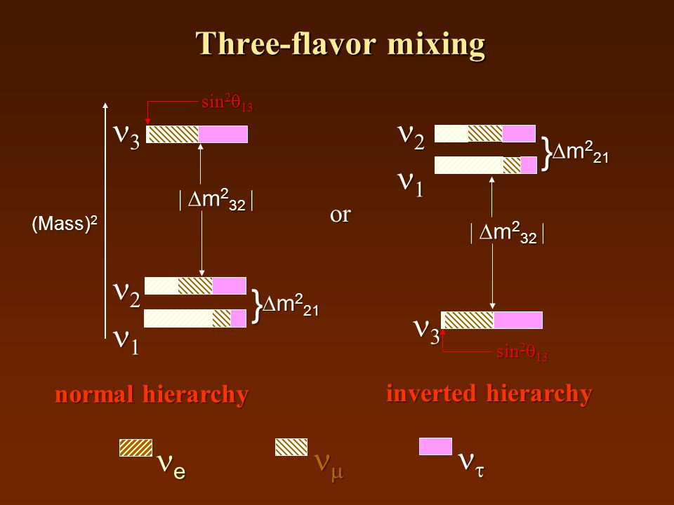Three-flavor mixing e   normal hierarchy inverted hierarchy  m 2 32     (Mass) 2  m 2 21 }   m 2 32     m 2 21 } or sin 2  13
