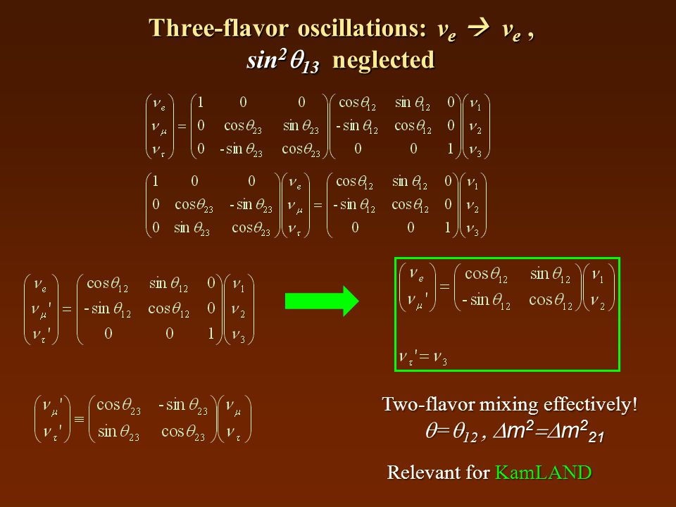 Three-flavor oscillations: ν e  ν e, sin 2  13 neglected Two-flavor mixing effectively!  =  12  m 2  m 2 21 Relevant for KamLAND