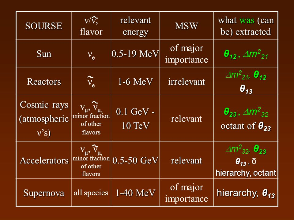 SOURSE ν/ν, flavor relevant energy MSW what was (can be) extracted Sunνeνe 0.5-19 MeV of major importance θ 12 θ 12  m 2 21 Reactorsνeνe 1-6 MeV ir