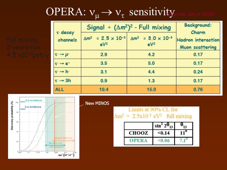 OPERA:    sensitivity full mixing, 5 years run 4.5 x10 19 pot/y M.Spinetti, talk at NNN07 New MINOS