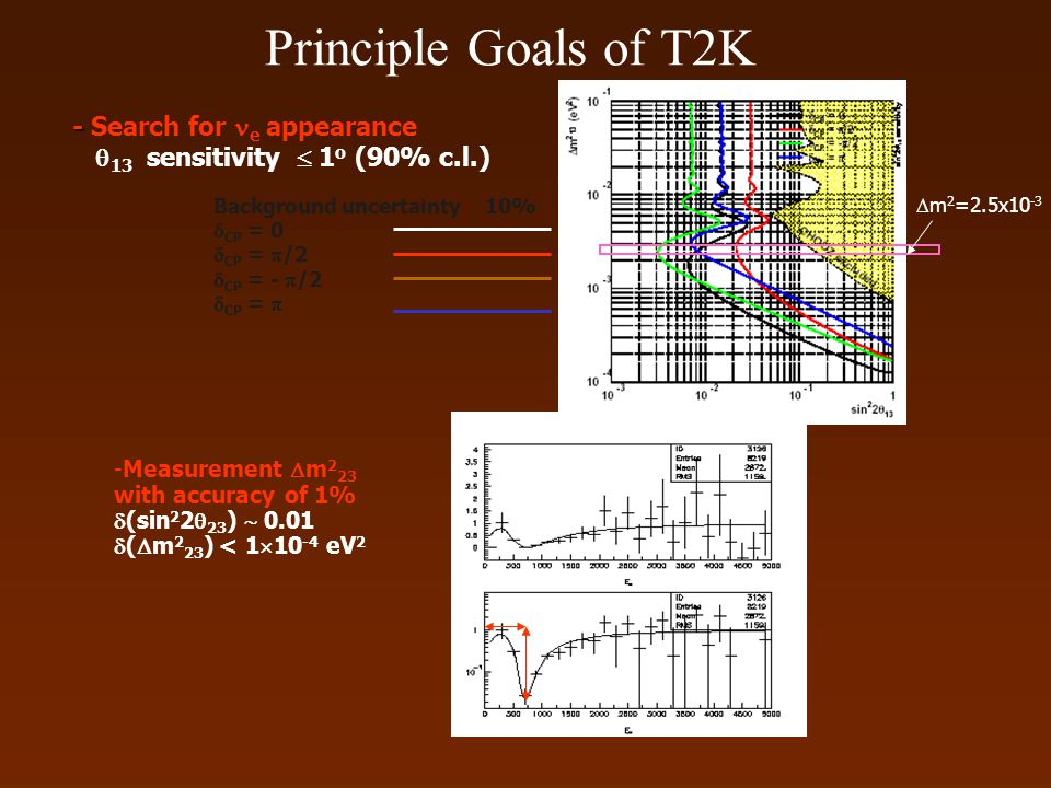 Principle Goals of T2K Background uncertainty 10%  CP = 0  CP =  /2  CP = -  /2  CP =  - - Search for e appearance  13 sensitivity  1 o (90%
