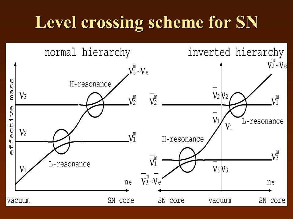Level crossing scheme for SN