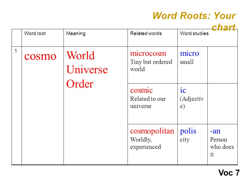 Word rootMeaningRelated wordsWord studies 1 cosmo World Universe Order microcosm Tiny but ordered world micro small cosmic Related to our universe ic (Adjectiv e) cosmopolitan Worldly, experienced polis city -an Person who does it Word Roots: Your chart Voc 7