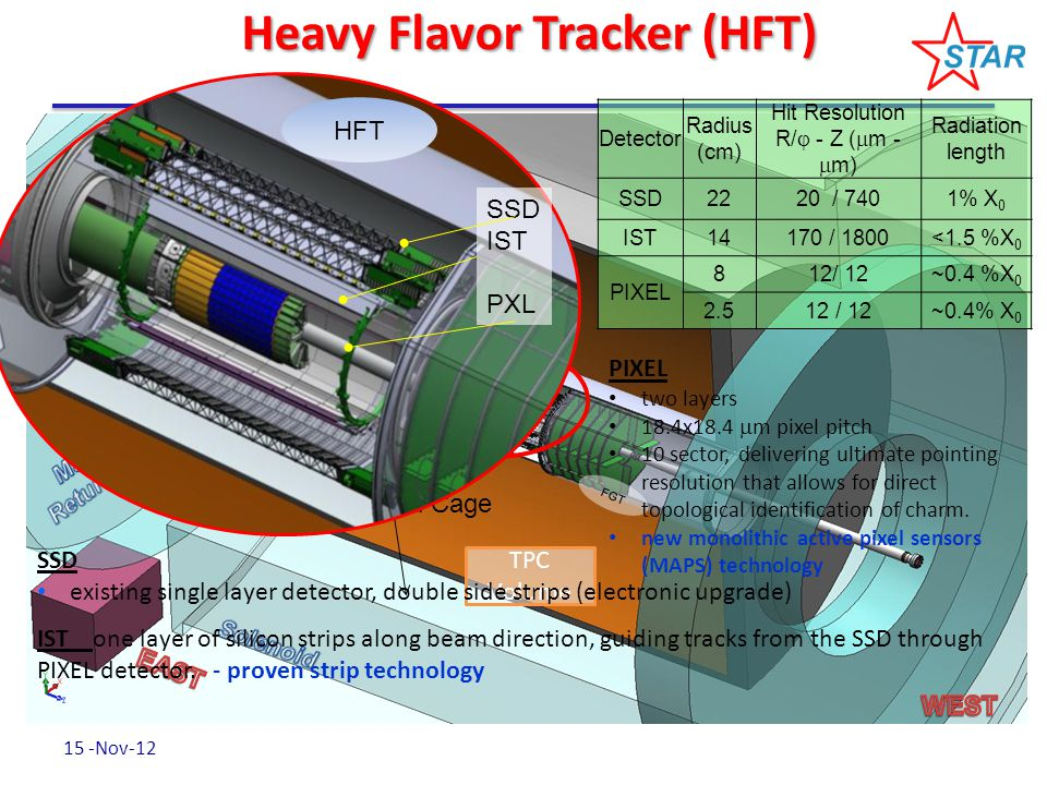Heavy Flavor Tracker (HFT) TPC Volume Outer Field Cage Inner Field Cage FGT SSD IST PXL HFT Detector Radius (cm) Hit Resolution R/  - Z (  m -  m) Radiation length SSD2220 / 7401% X 0 IST14170 / 1800<1.5 %X 0 PIXEL 812/ 12~0.4 %X 0 2.512 / 12~0.4% X 0 SSD existing single layer detector, double side strips (electronic upgrade) IST one layer of silicon strips along beam direction, guiding tracks from the SSD through PIXEL detector.