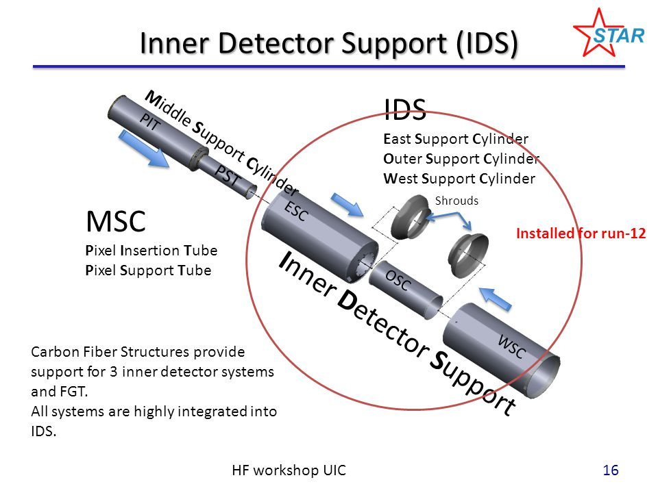 MSC Pixel Insertion Tube Pixel Support Tube IDS East Support Cylinder Outer Support Cylinder West Support Cylinder PIT PST ESC OSC WSC Shrouds Middle Support Cylinder Inner Detector Support Inner Detector Support (IDS) HF workshop UIC Carbon Fiber Structures provide support for 3 inner detector systems and FGT.