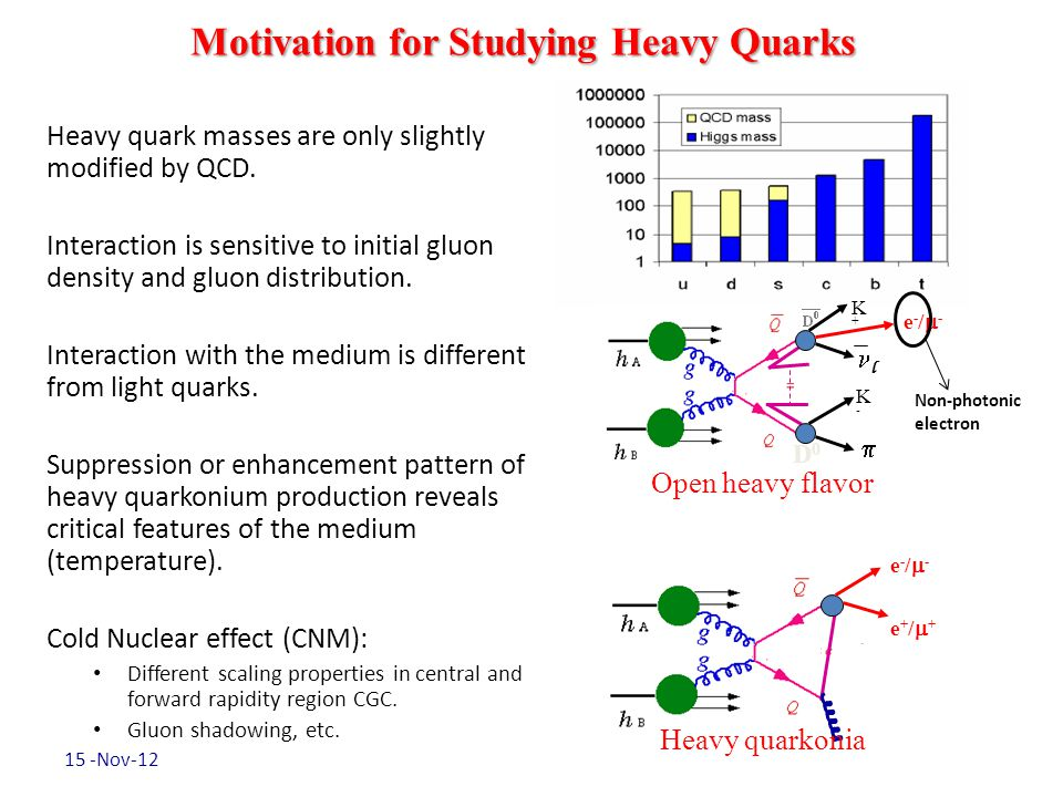 Motivation for Studying Heavy Quarks Heavy quark masses are only slightly modified by QCD.