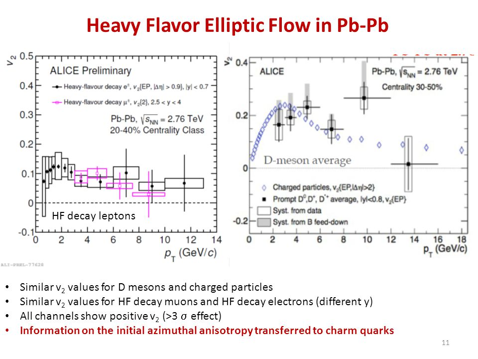 Heavy Flavor Elliptic Flow in Pb-Pb HF decay leptons Similar v 2 values for D mesons and charged particles Similar v 2 values for HF decay muons and H