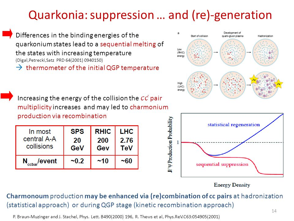 Quarkonia: suppression … and (re)-generation Differences in the binding energies of the quarkonium states lead to a sequential melting of the states w