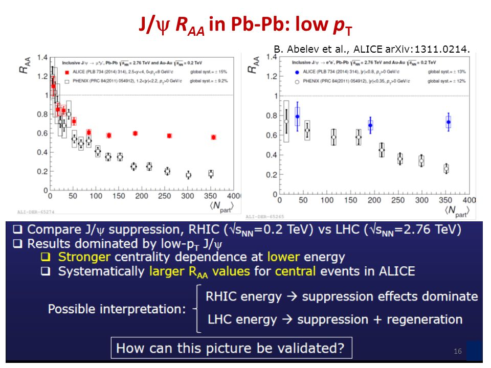 J/  R AA in Pb-Pb: low p T B. Abelev et al., ALICE arXiv:1311.0214. 16