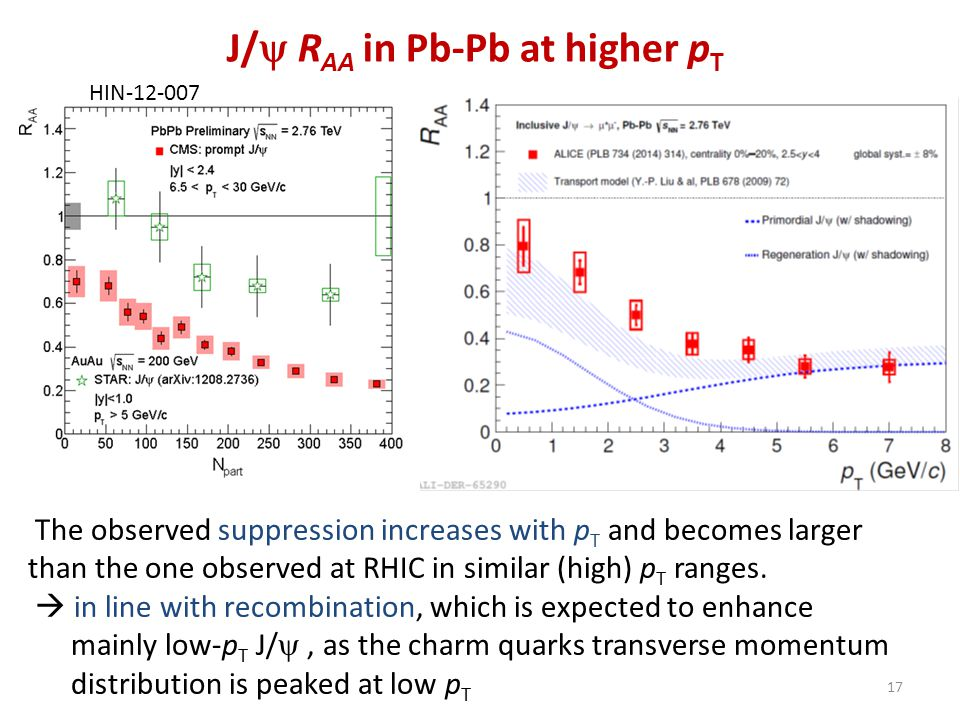 J/  R AA in Pb-Pb at higher p T The observed suppression increases with p T and becomes larger than the one observed at RHIC in similar (high) p T ra