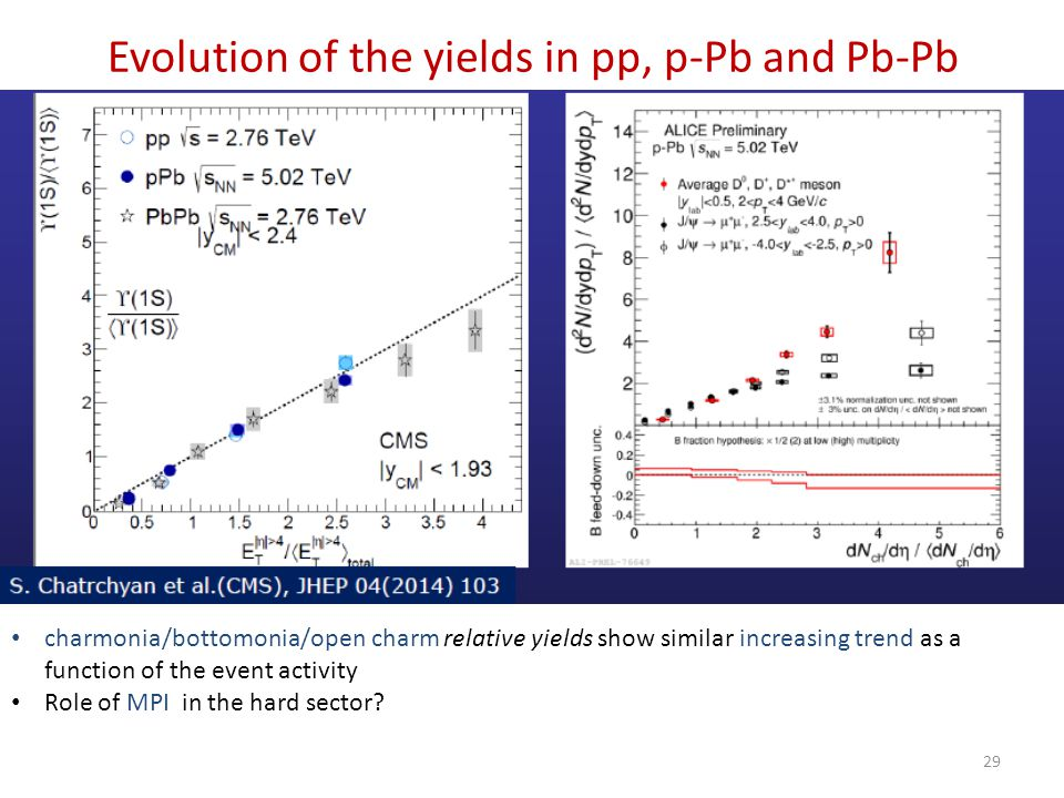29 Evolution of the yields in pp, p-Pb and Pb-Pb charmonia/bottomonia/open charm relative yields show similar increasing trend as a function of the ev
