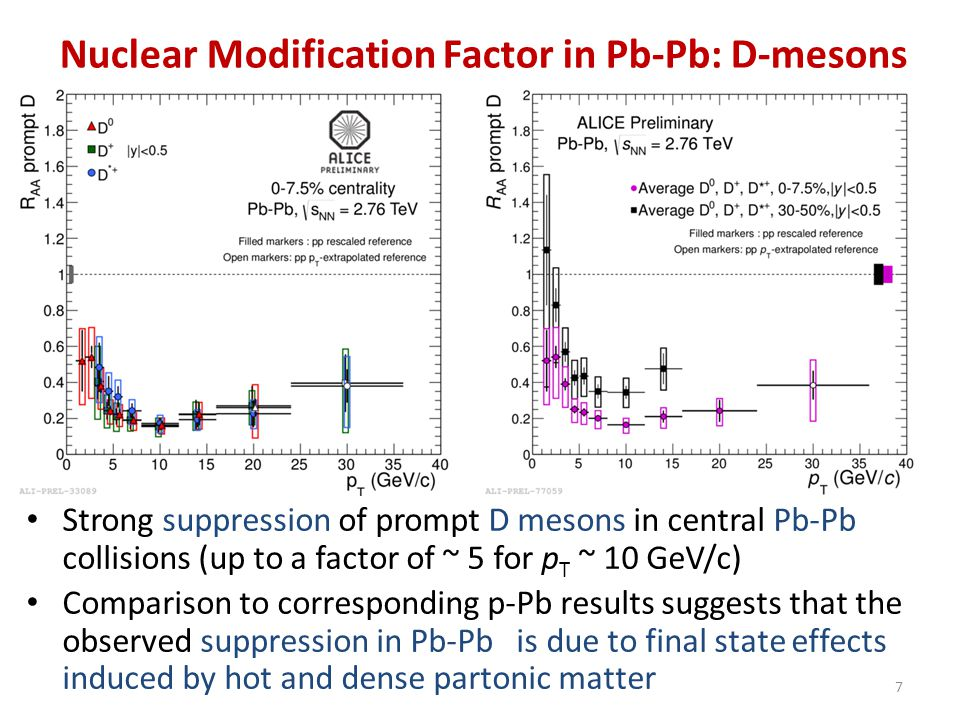 Nuclear Modification Factor in Pb-Pb: D-mesons Strong suppression of prompt D mesons in central Pb-Pb collisions (up to a factor of ~ 5 for p T ~ 10 G