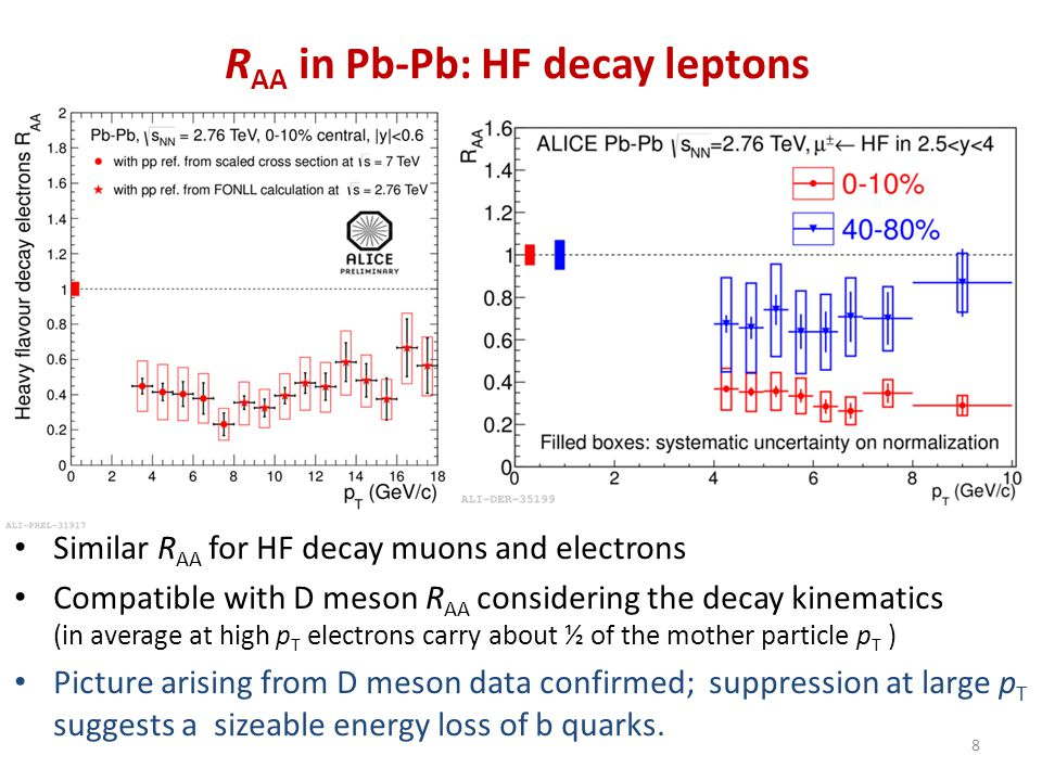 R AA in Pb-Pb: HF decay leptons Similar R AA for HF decay muons and electrons Compatible with D meson R AA considering the decay kinematics (in averag