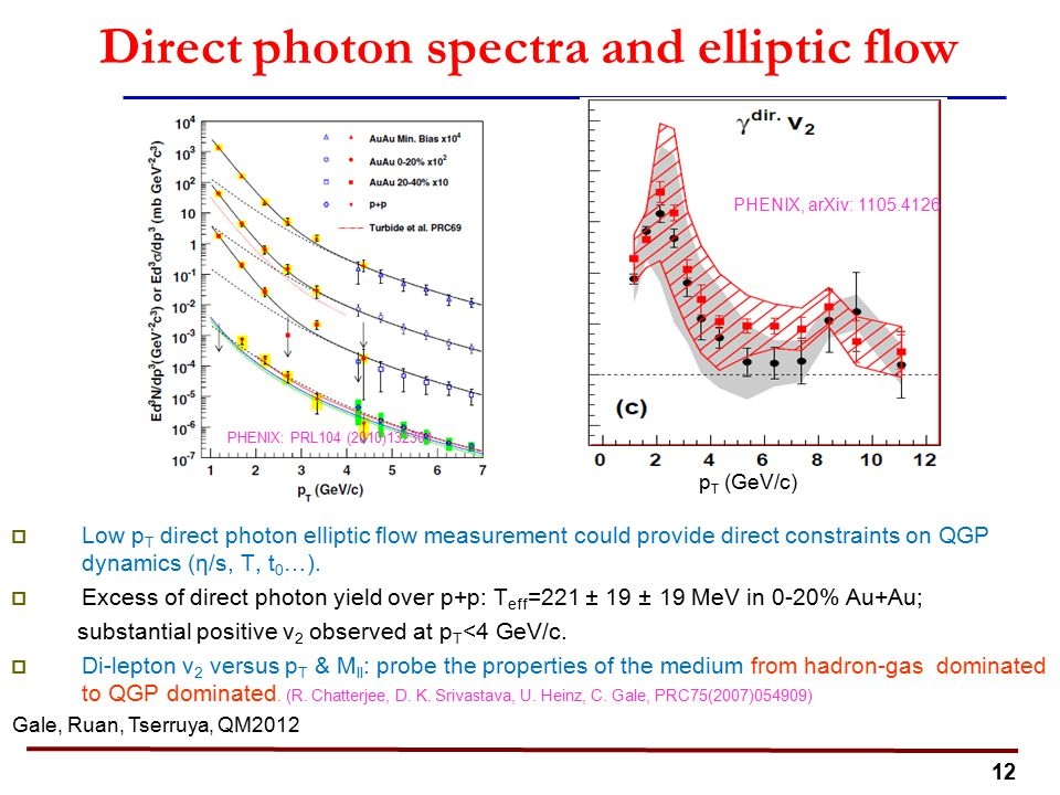 12 p T (GeV/c) Direct photon spectra and elliptic flow  Low p T direct photon elliptic flow measurement could provide direct constraints on QGP dynamics (η/s, T, t 0 …).