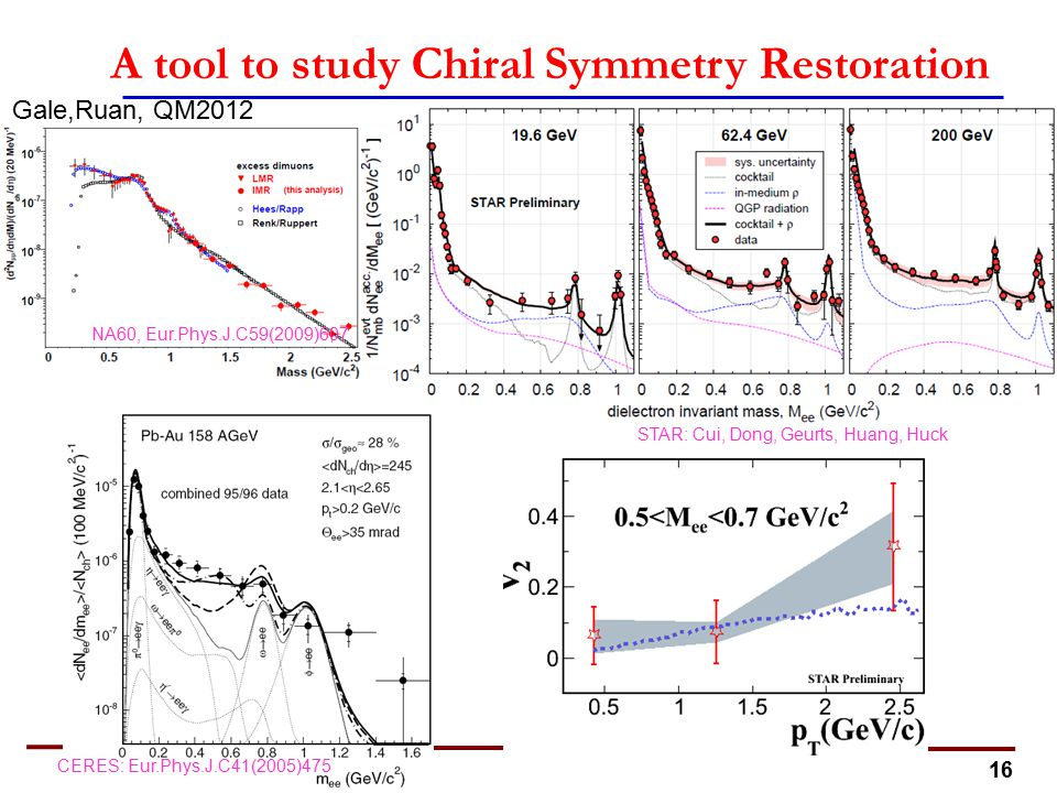 16 STAR: Cui, Dong, Geurts, Huang, Huck A tool to study Chiral Symmetry Restoration NA60, Eur.Phys.J.C59(2009)607 CERES: Eur.Phys.J.C41(2005)475 Gale,Ruan, QM2012