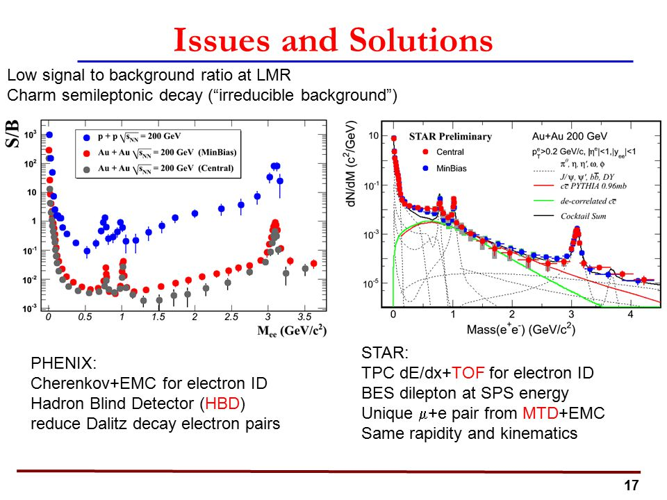17 Issues and Solutions Low signal to background ratio at LMR Charm semileptonic decay ( irreducible background ) PHENIX: Cherenkov+EMC for electron ID Hadron Blind Detector (HBD) reduce Dalitz decay electron pairs STAR: TPC dE/dx+TOF for electron ID BES dilepton at SPS energy Unique  +e pair from MTD+EMC Same rapidity and kinematics