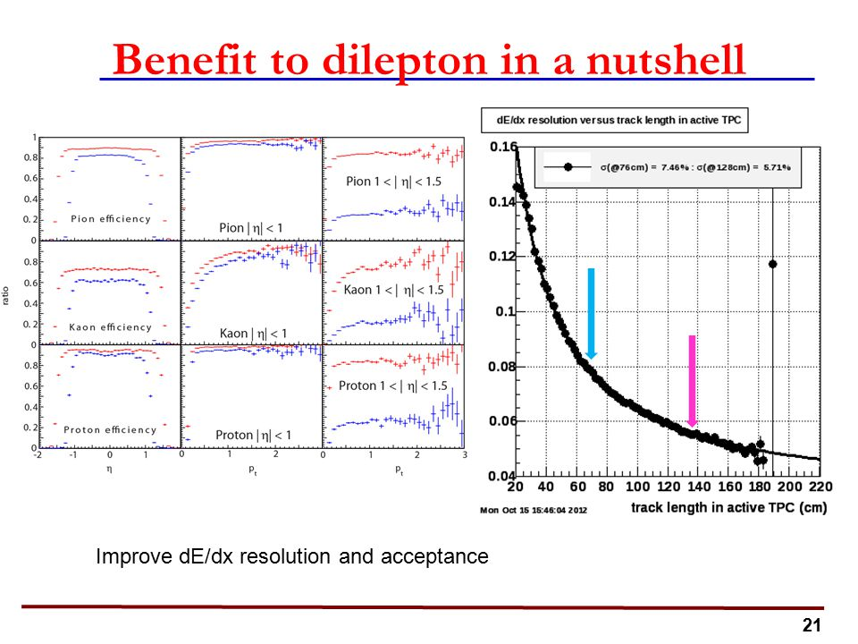 21 Benefit to dilepton in a nutshell Improve dE/dx resolution and acceptance