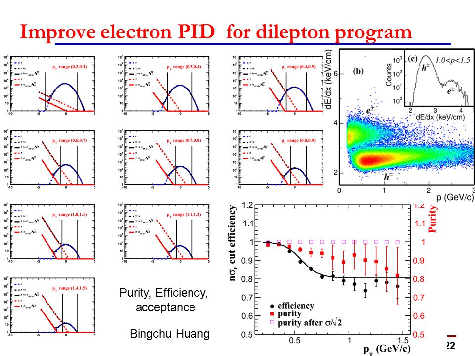 22 Improve electron PID for dilepton program Purity, Efficiency, acceptance Bingchu Huang