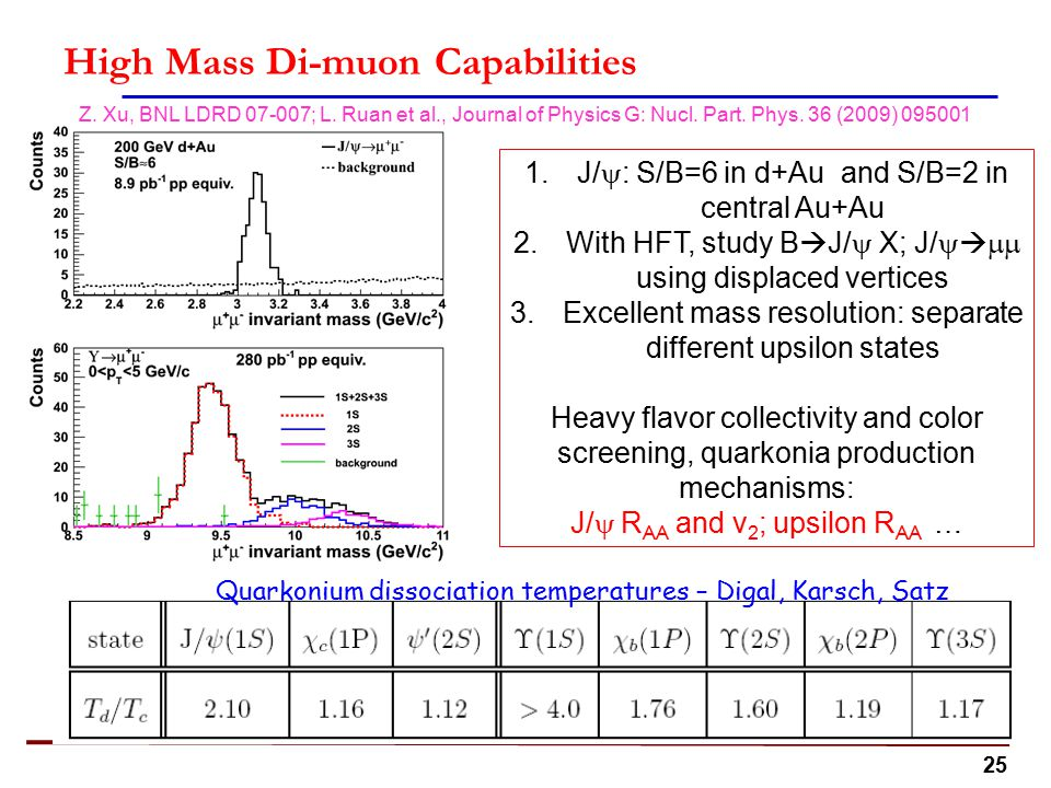 25 High Mass Di-muon Capabilities 1.J/  : S/B=6 in d+Au and S/B=2 in central Au+Au 2.With HFT, study B  J/  X; J/    using displaced vertices 3.Excellent mass resolution: separate different upsilon states Heavy flavor collectivity and color screening, quarkonia production mechanisms: J/  R AA and v 2 ; upsilon R AA … Quarkonium dissociation temperatures – Digal, Karsch, Satz Z.