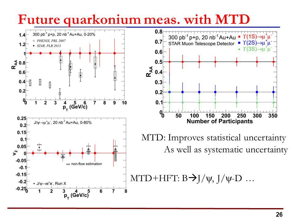 26 Future quarkonium meas.