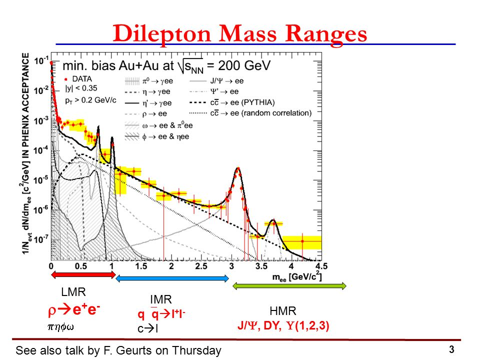 3 Dilepton Mass Ranges LMR   e + e -  IMR q  q  l + l - c  l HMR J/ , DY,  (1,2,3) See also talk by F.