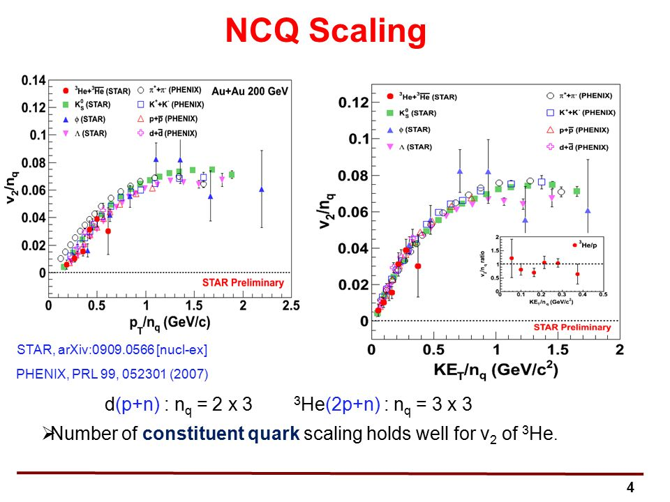 4 NCQ Scaling STAR, arXiv:0909.0566 [nucl-ex] PHENIX, PRL 99, 052301 (2007) d(p+n) : n q = 2 x 3 3 He(2p+n) : n q = 3 x 3  Number of constituent quark scaling holds well for v 2 of 3 He.