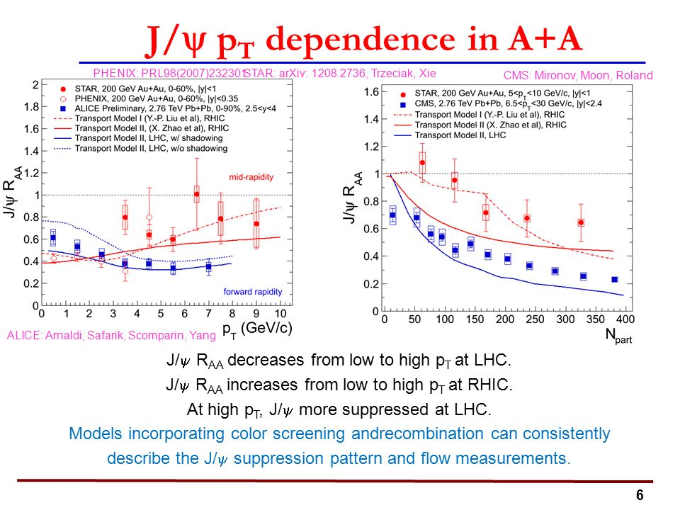 7 Suppression without flow RHIC: large suppression, zero flow LHC: less suppression, hints of flow Color Screening and quark coalescence STAR Preliminary