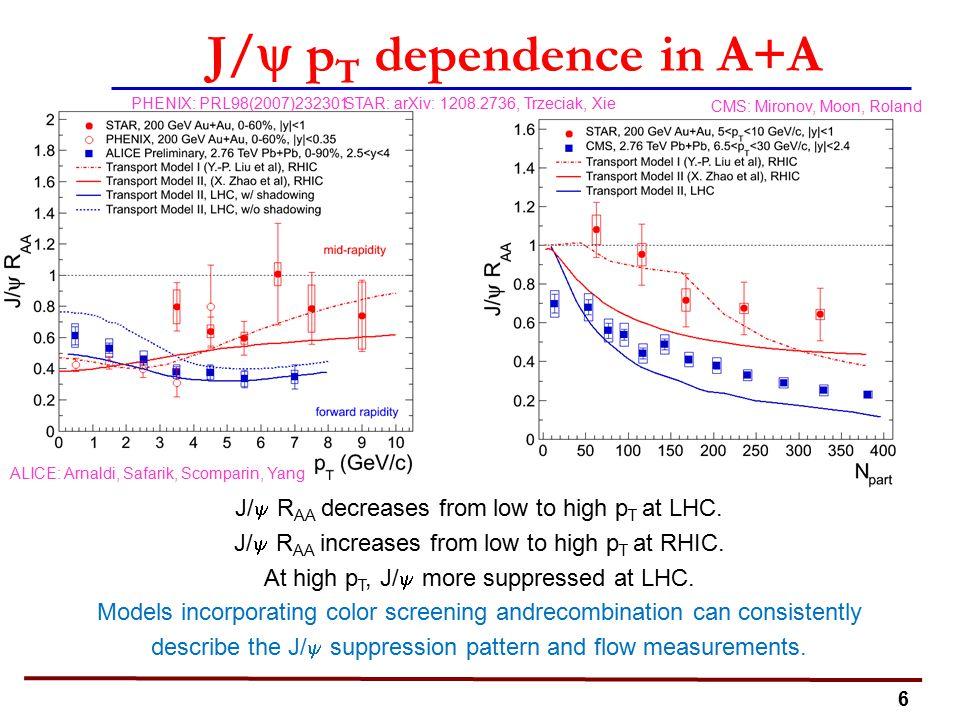 6 J/  p T dependence in A+A CMS: Mironov, Moon, Roland ALICE: Arnaldi, Safarik, Scomparin, Yang STAR: arXiv: 1208.2736, Trzeciak, XiePHENIX: PRL98(2007)232301 J/  R AA decreases from low to high p T at LHC.