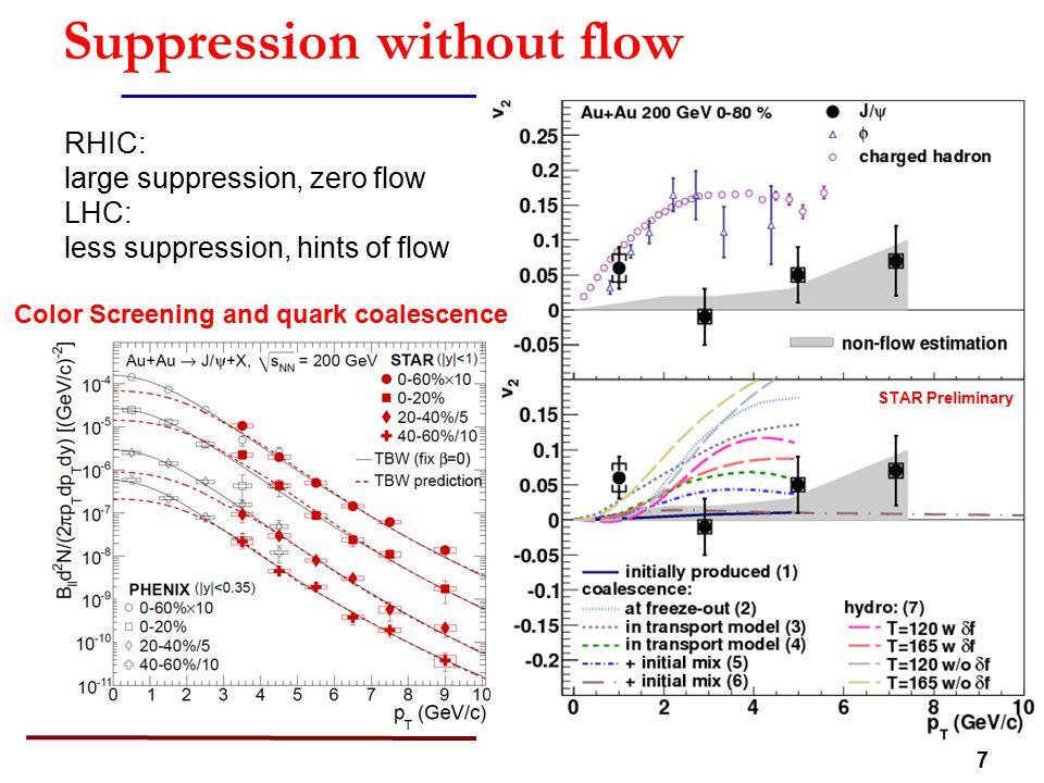 28 Simulation of projection: ccbar  e+  e-muon correlation  measure charm correlation modification Red: PYTHIA ccbar  eµ Black: de-correlated + energy loss PYTHIA ccbar  eµ with electron and muon coincidence trigger e-muondi-muon B.