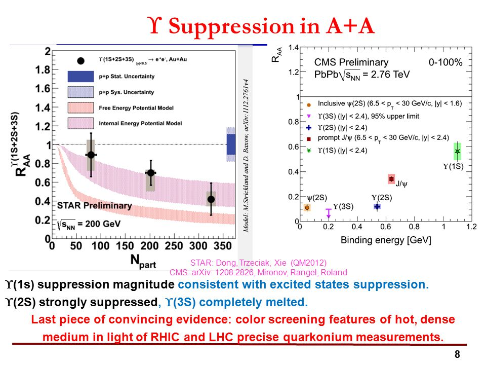 8  Suppression in A+A  (1s) suppression magnitude consistent with excited states suppression.