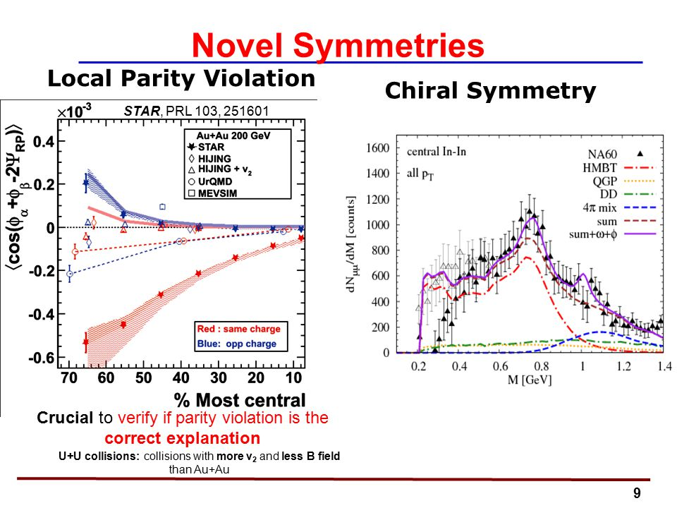 9 Novel Symmetries Local Parity Violation Chiral Symmetry STAR, PRL 103, 251601 Crucial to verify if parity violation is the correct explanation U+U collisions: collisions with more v 2 and less B field than Au+Au
