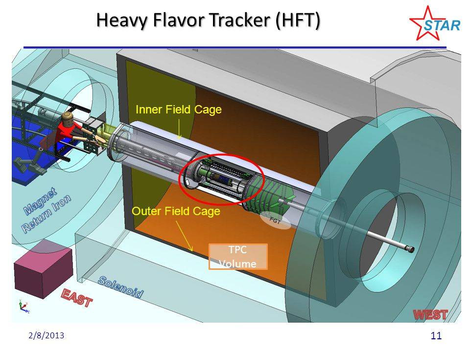 Heavy Flavor Tracker (HFT) TPC Volume Outer Field Cage Inner Field Cage FGT 2/8/2013 11