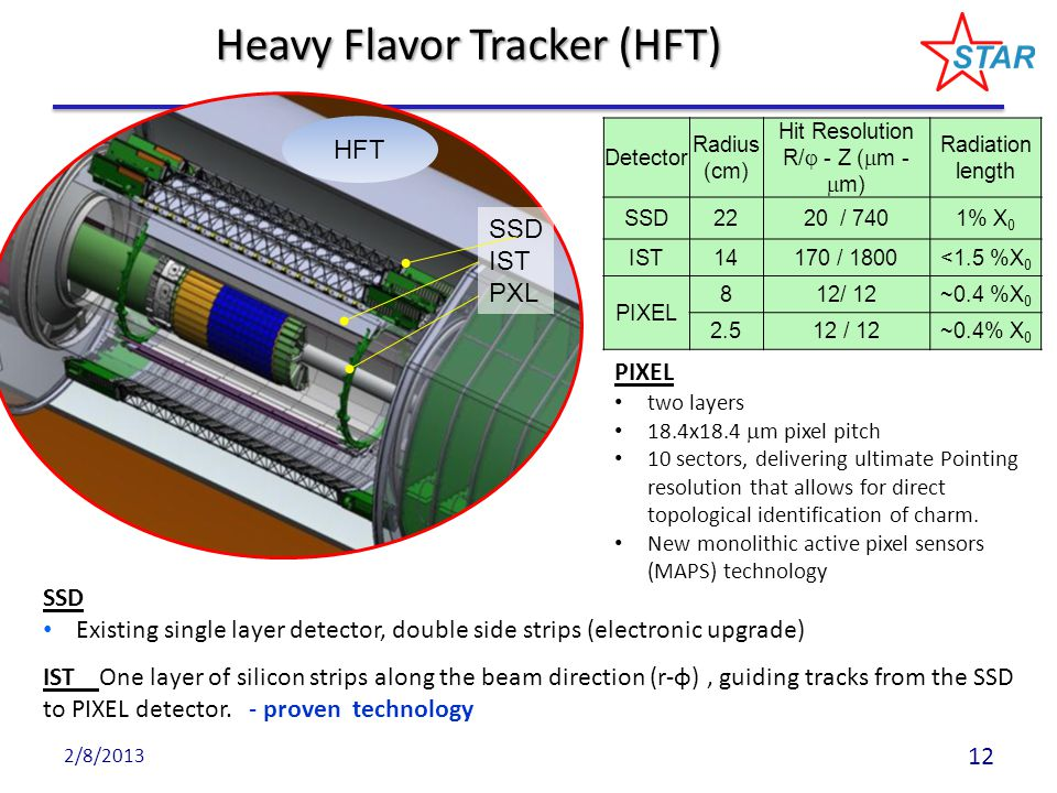Heavy Flavor Tracker (HFT) SSD IST PXL HFT Detector Radius (cm) Hit Resolution R/  - Z (  m -  m) Radiation length SSD2220 / 7401% X 0 IST14170 / 1800<1.5 %X 0 PIXEL 812/ 12~0.4 %X 0 2.512 / 12~0.4% X 0 SSD Existing single layer detector, double side strips (electronic upgrade) IST One layer of silicon strips along the beam direction (r-φ), guiding tracks from the SSD to PIXEL detector.
