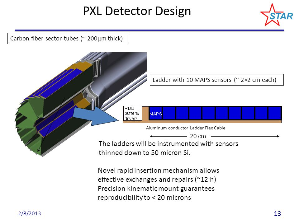 PXL Detector Design Aluminum conductor Ladder Flex Cable Ladder with 10 MAPS sensors (~ 2×2 cm each) Carbon fiber sector tubes (~ 200µm thick) 20 cm The ladders will be instrumented with sensors thinned down to 50 micron Si.