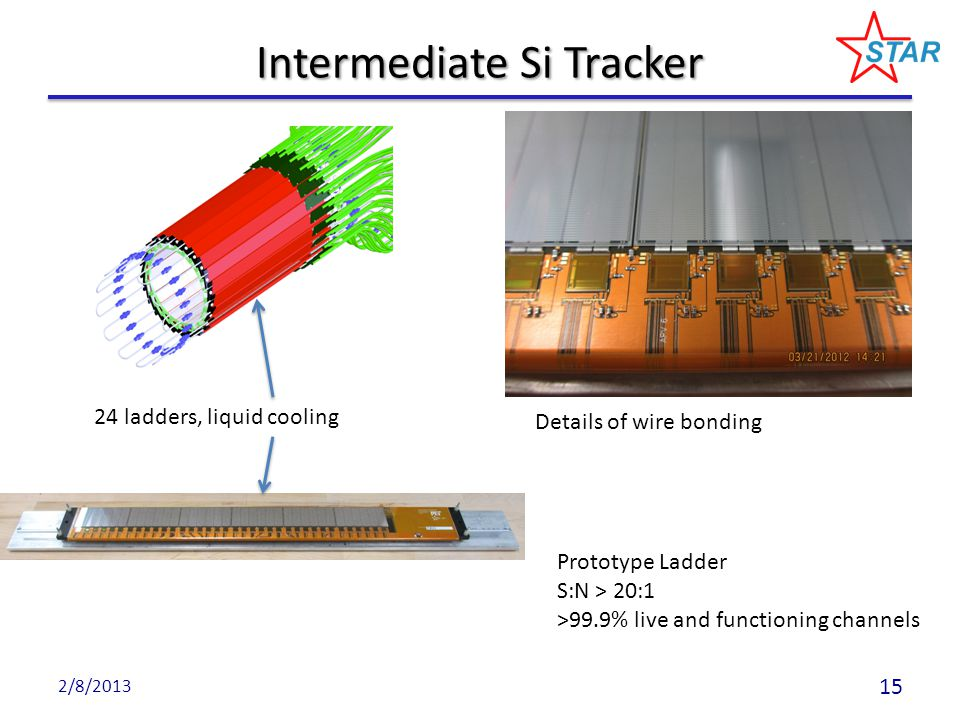 Intermediate Si Tracker 2/8/2013 Details of wire bonding 24 ladders, liquid cooling Prototype Ladder S:N > 20:1 >99.9% live and functioning channels 1