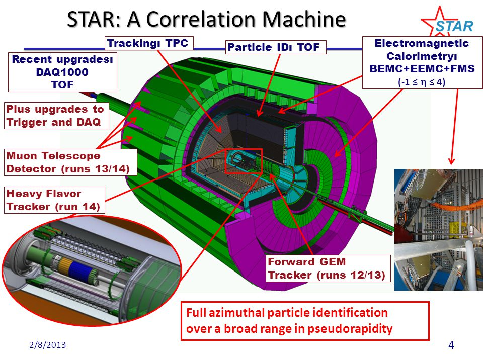 STAR near term upgrades Muon Telescope Detector (MTD) – Accessing muons at mid-rapidity – R&D since 2007, construction since 2010 – Significant contributions from China & India Heavy Flavor Tracker (HFT) – Precision vertex detector – Ongoing DOE MIE since 2010 – Significant sensor development by IPHC, Strasbourg 2/8/2013 5