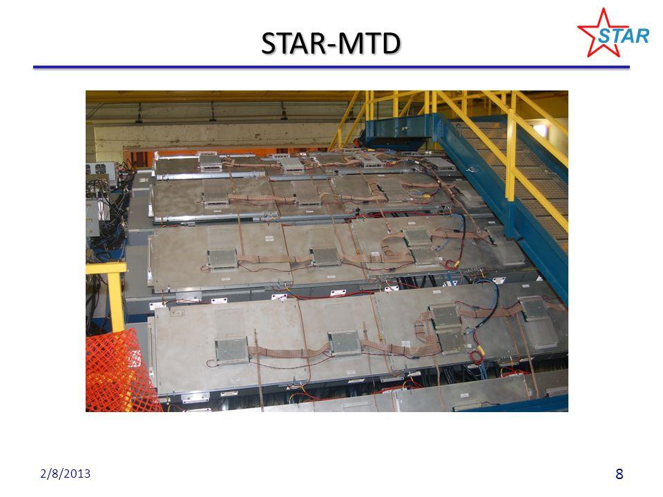 2/8/201329 TPC TOF EMC HFT Neutral particles e, μ π K p d TPC TOF TPC Log 10 (p) Multiple-fold correlations among the identified particles.