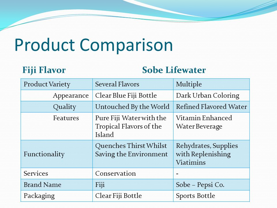 Product Comparison Fiji Flavor Product VarietySeveral FlavorsMultiple AppearanceClear Blue Fiji BottleDark Urban Coloring QualityUntouched By the Worl