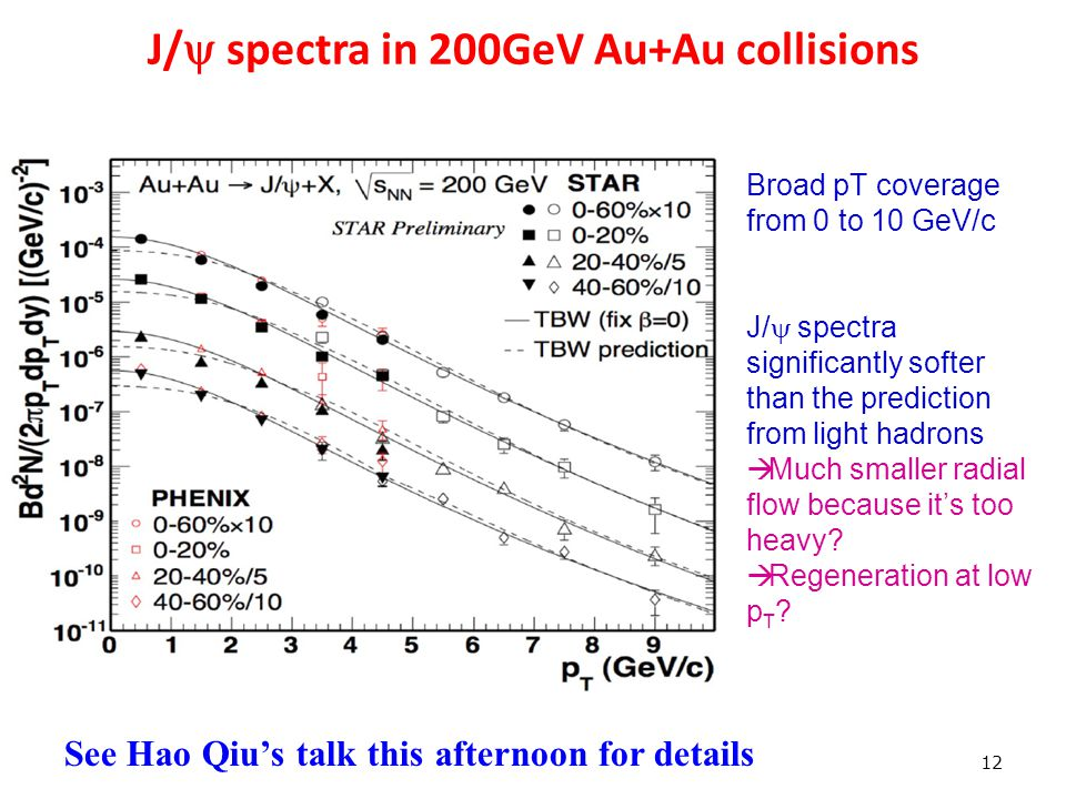 J/  spectra in 200GeV Au+Au collisions 12 Broad pT coverage from 0 to 10 GeV/c J/  spectra significantly softer than the prediction from light hadrons  Much smaller radial flow because it's too heavy.